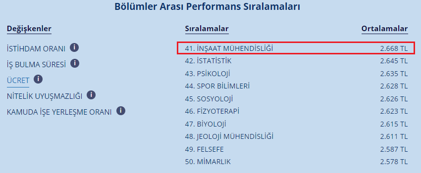 Şekil 4 - Bölümler arası performans sıralaması - ücret (Kaynak: Cumhurbaşkanlığı İnsan Kaynakları Ofisi)