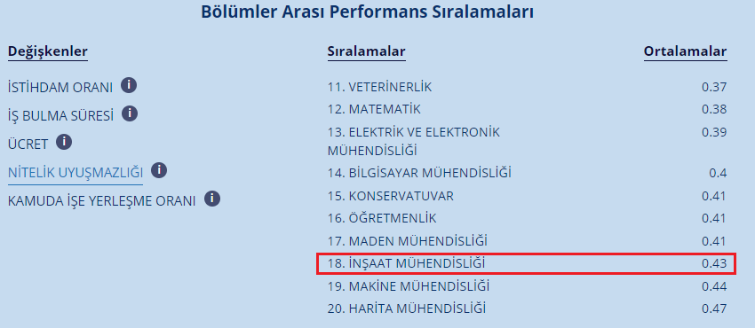 Şekil 5 - Bölümler arası performans sıralaması - nitelik uyuşmazlığı (Kaynak: Cumhurbaşkanlığı İnsan Kaynakları Ofisi)