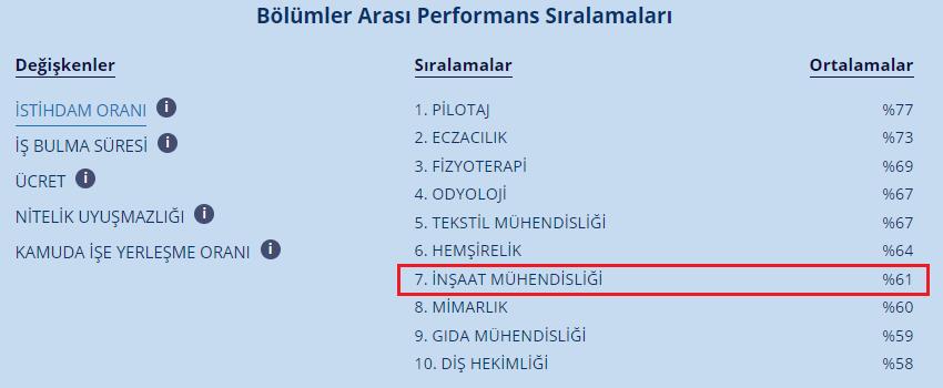 Şekil 2 - Bölümler arası performans sıralaması - istihdam oranı (Kaynak: Cumhurbaşkanlığı İnsan Kaynakları Ofisi)