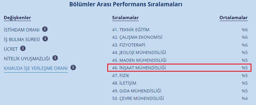 Şekil 6 - Bölümler arası performans sıralaması - kamuda işe yerleşme oranı (Kaynak: Cumhurbaşkanlığı İnsan Kaynakları Ofisi)