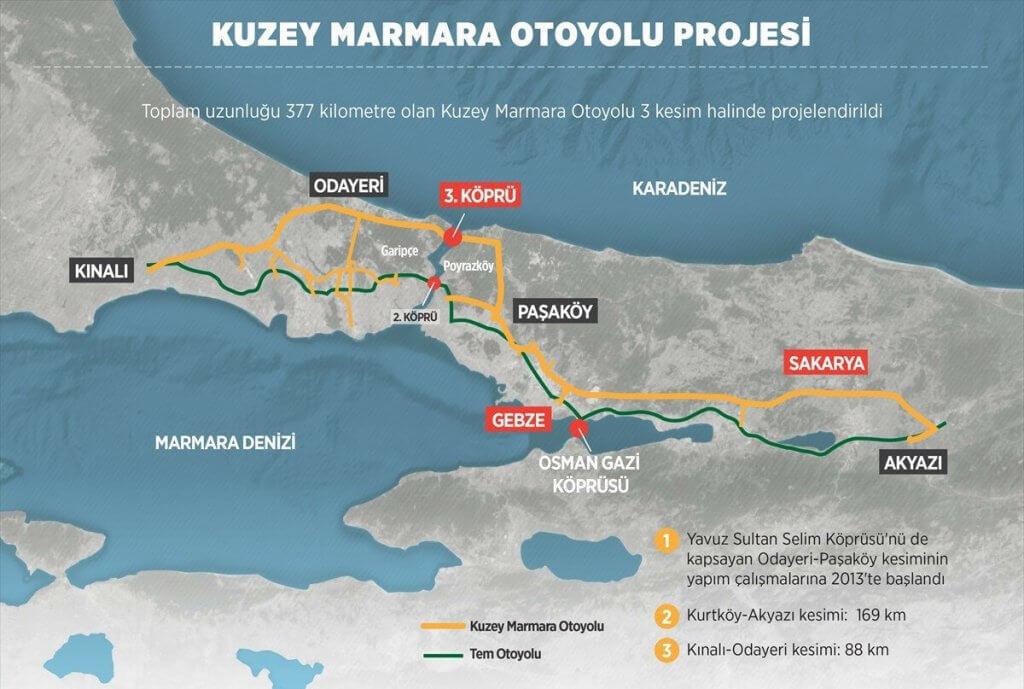 Kuzey Marmara Otoyolu Kınalı-Çatalca bağlantısı