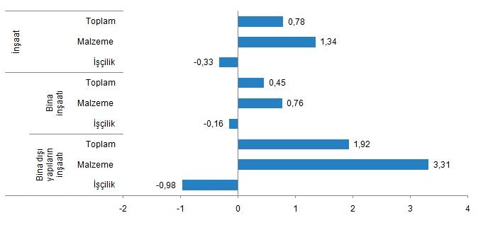 İnşaat maliyet endeksi aylık değişim oranlarıı