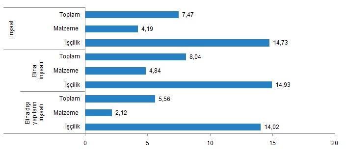 İnşaat maliyet endeksi yıllık değişim oranlarıı